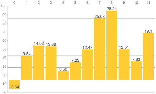 NY金・プラチナ・銀と原油、為替、主要株価指数の騰落率比較チャート:2017年の年間騰落率